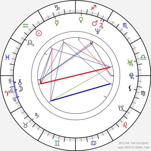 Patricia Velasquez astro natal birth chart, Patricia Velasquez horoscope, astrology