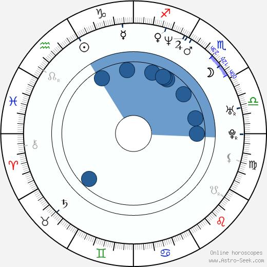Paul Masvidal wikipedia, horoscope, astrology, instagram