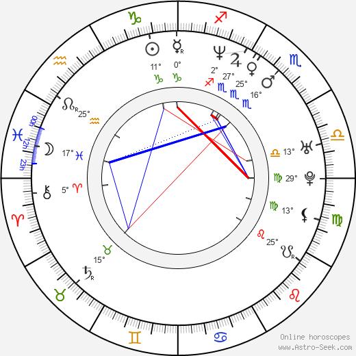 Pavel Chernyshev birth chart, biography, wikipedia 2019, 2020