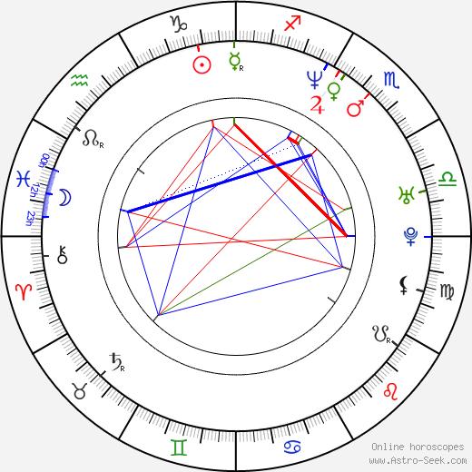 Pavel Chernyshev astro natal birth chart, Pavel Chernyshev horoscope, astrology