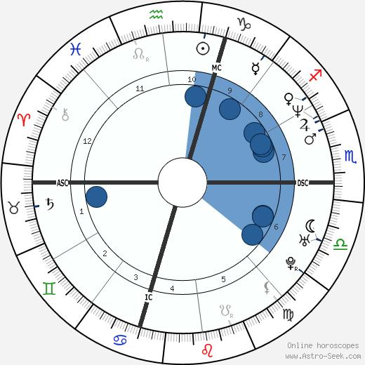 Pep Guardiola wikipedia, horoscope, astrology, instagram
