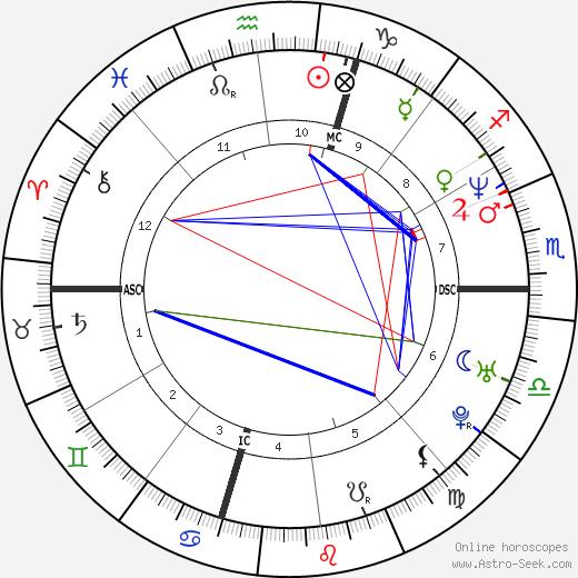 Pep Guardiola tema natale, oroscopo, Pep Guardiola oroscopi gratuiti, astrologia