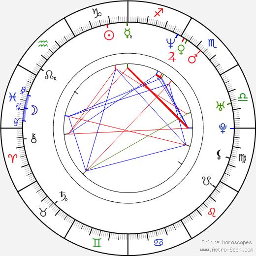 Phoenixxx Blaque tema natale, oroscopo, Phoenixxx Blaque oroscopi gratuiti, astrologia