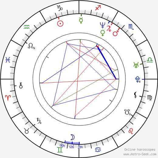 Radim Fiala день рождения гороскоп, Radim Fiala Натальная карта онлайн