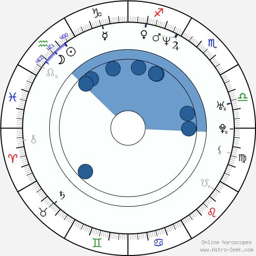 Rastislav Ballek wikipedia, horoscope, astrology, instagram