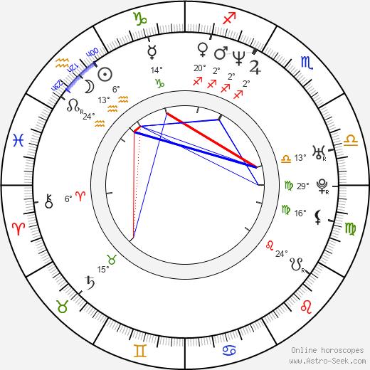 Rastislav Ballek birth chart, biography, wikipedia 2020, 2021