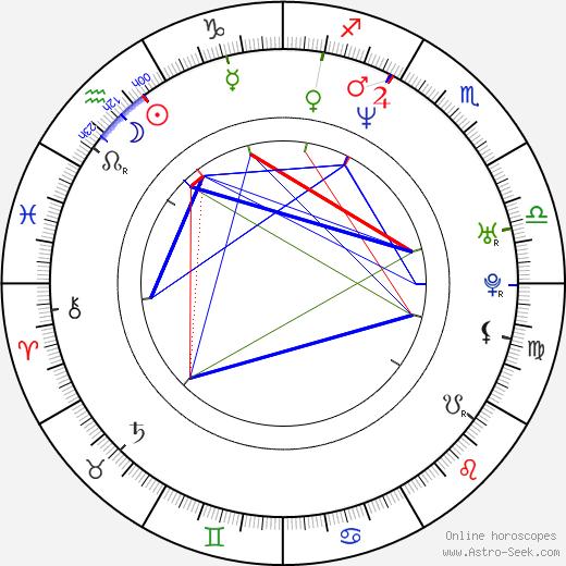 Rastislav Ballek astro natal birth chart, Rastislav Ballek horoscope, astrology