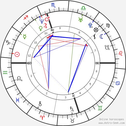 Regina King tema natale, oroscopo, Regina King oroscopi gratuiti, astrologia