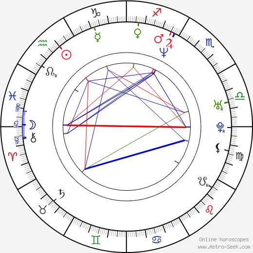 Rejane Arruda birth chart, Rejane Arruda astro natal horoscope, astrology