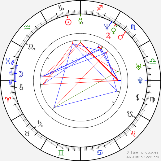 Renee Goldsberry tema natale, oroscopo, Renee Goldsberry oroscopi gratuiti, astrologia