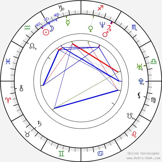 Rick Kavanian astro natal birth chart, Rick Kavanian horoscope, astrology