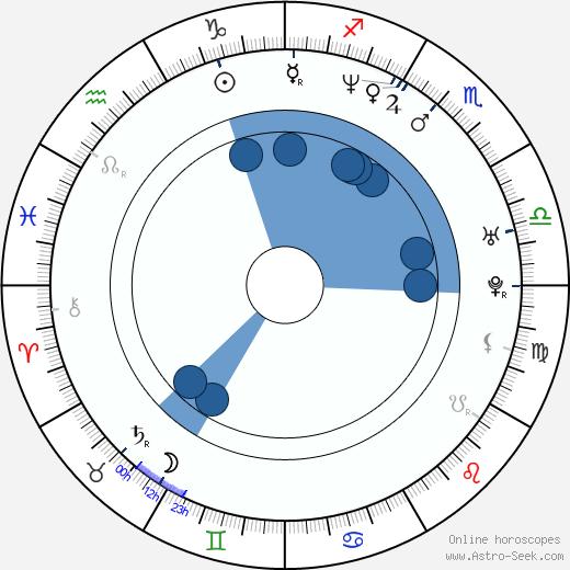 Roman Kozak wikipedia, horoscope, astrology, instagram