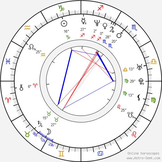 Roman Kozak birth chart, biography, wikipedia 2020, 2021