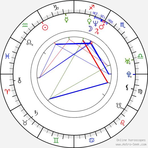 Sandra Speichert birth chart, Sandra Speichert astro natal horoscope, astrology