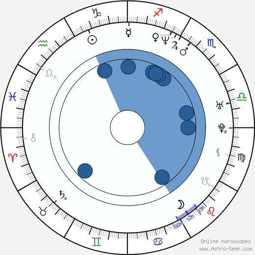 Scott Burrell wikipedia, horoscope, astrology, instagram
