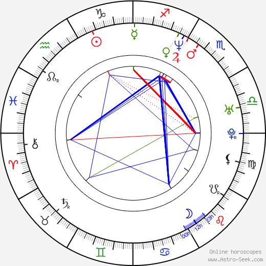 Scott Burrell tema natale, oroscopo, Scott Burrell oroscopi gratuiti, astrologia