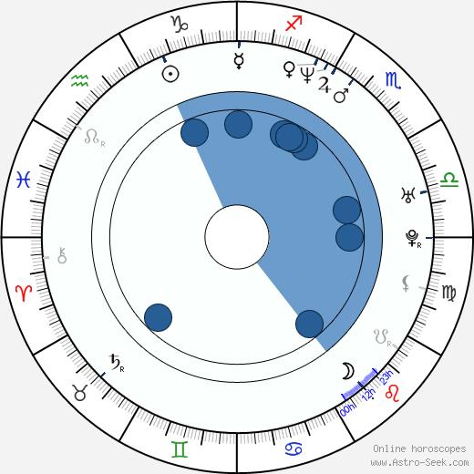 Seong-jin Kang wikipedia, horoscope, astrology, instagram