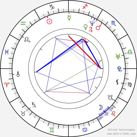 Seong-jin Kang astro natal birth chart, Seong-jin Kang horoscope, astrology
