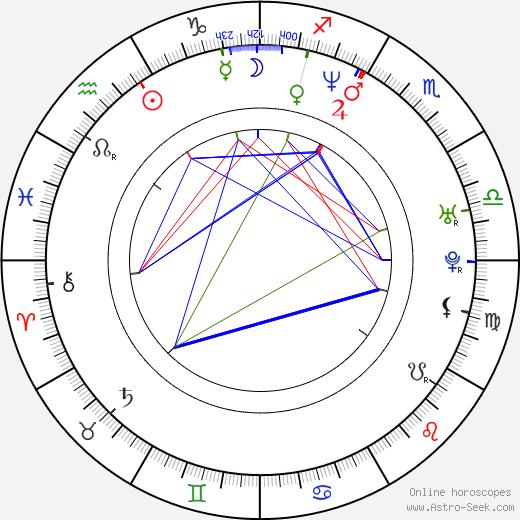 Sergey Ugryumov день рождения гороскоп, Sergey Ugryumov Натальная карта онлайн