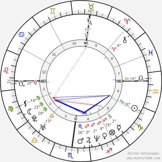 Sergi Bruguera birth chart, biography, wikipedia 2019, 2020