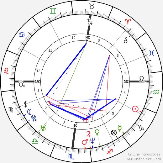Серхи Бругера Sergi Bruguera день рождения гороскоп, Sergi Bruguera Натальная карта онлайн