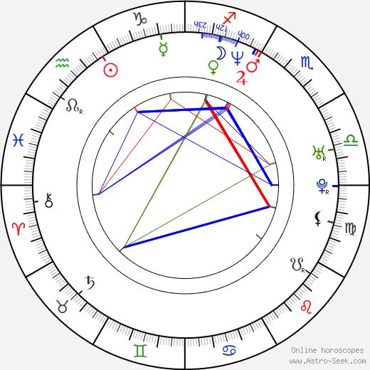 Станислас Мерхар Stanislas Merhar день рождения гороскоп, Stanislas Merhar Натальная карта онлайн