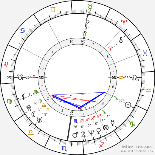 Sylvie Testud birth chart, biography, wikipedia 2019, 2020