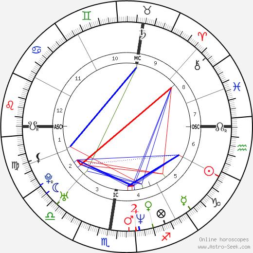 Сильви Тестю Sylvie Testud день рождения гороскоп, Sylvie Testud Натальная карта онлайн