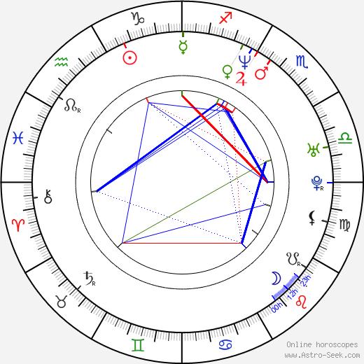 Terry Stone birth chart, Terry Stone astro natal horoscope, astrology