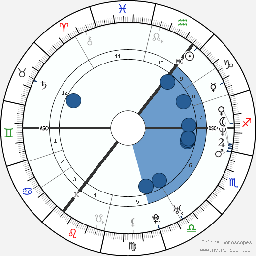 Tim Mälzer horoscope, astrology, sign, zodiac, date of birth, instagram
