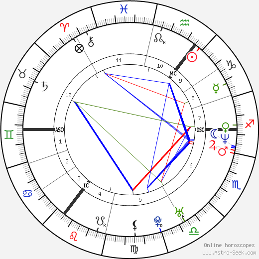Tim Mälzer astro natal birth chart, Tim Mälzer horoscope, astrology