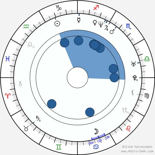 Tom Ward wikipedia, horoscope, astrology, instagram