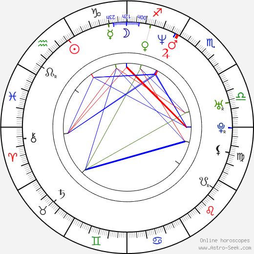 Tomáš Hejtmánek birth chart, Tomáš Hejtmánek astro natal horoscope, astrology