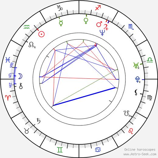 Viesturs Kairišs день рождения гороскоп, Viesturs Kairišs Натальная карта онлайн