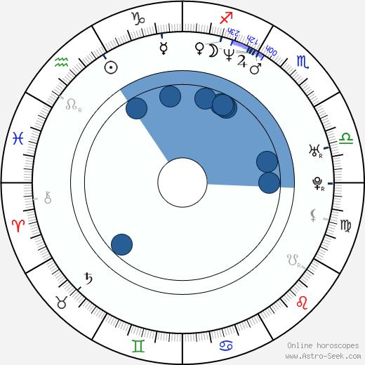 Wendy Van Dijk wikipedia, horoscope, astrology, instagram