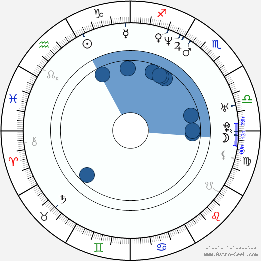 Yûki Kudô wikipedia, horoscope, astrology, instagram