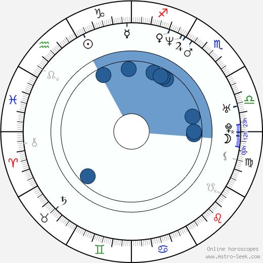Youki Kudoh wikipedia, horoscope, astrology, instagram