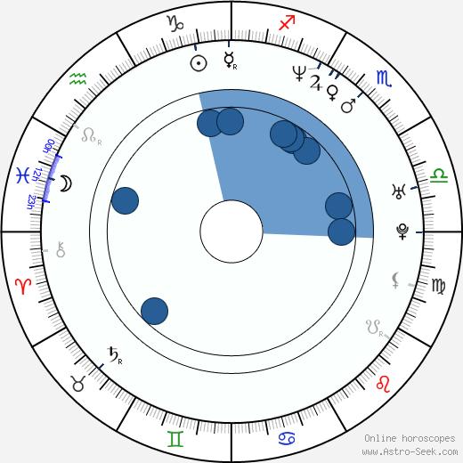 Yutaka Takenouchi wikipedia, horoscope, astrology, instagram