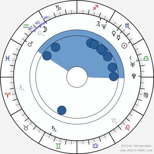 Alexander Dunlop wikipedia, horoscope, astrology, instagram