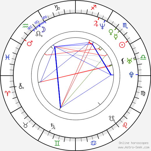 Alexander Dunlop astro natal birth chart, Alexander Dunlop horoscope, astrology