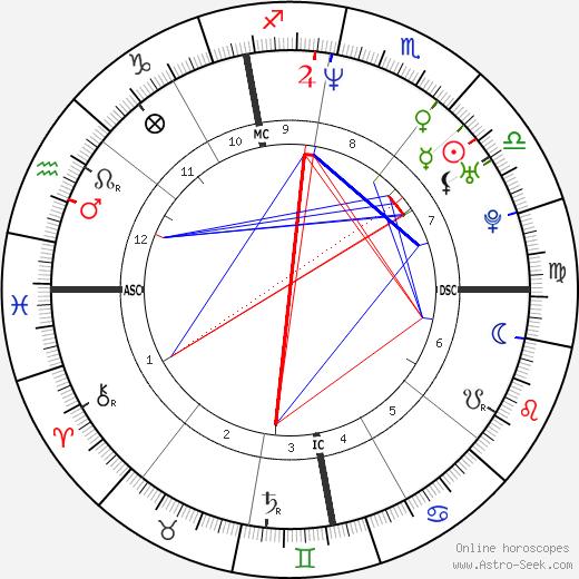 Alexandra Lamy astro natal birth chart, Alexandra Lamy horoscope, astrology