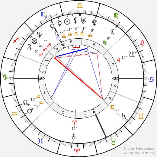 Antonella Bevilacqua birth chart, biography, wikipedia 2019, 2020