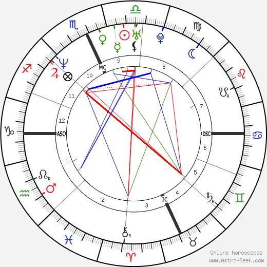 Antonella Bevilacqua astro natal birth chart, Antonella Bevilacqua horoscope, astrology