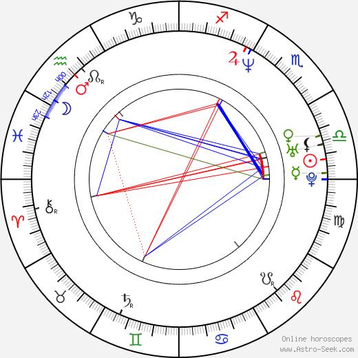 Antonie Knoppers день рождения гороскоп, Antonie Knoppers Натальная карта онлайн