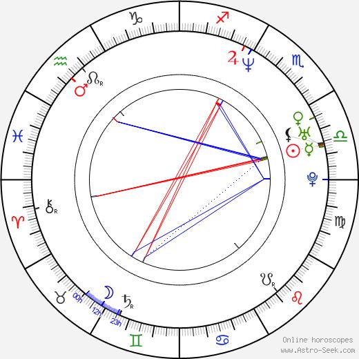Arlo Hemphill birth chart, Arlo Hemphill astro natal horoscope, astrology