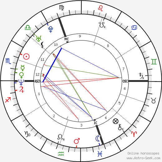 Astrid Veillon день рождения гороскоп, Astrid Veillon Натальная карта онлайн