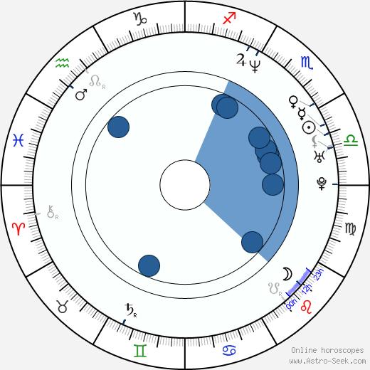 Billy Bush wikipedia, horoscope, astrology, instagram