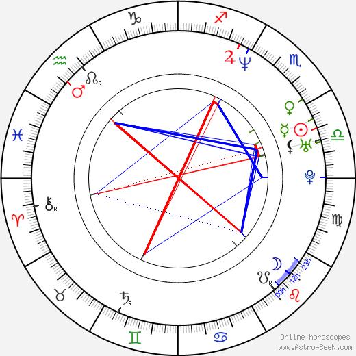 Billy Bush astro natal birth chart, Billy Bush horoscope, astrology