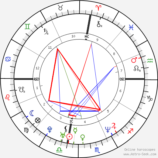Chad Mottola tema natale, oroscopo, Chad Mottola oroscopi gratuiti, astrologia