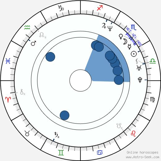 Crispian Belfrage wikipedia, horoscope, astrology, instagram